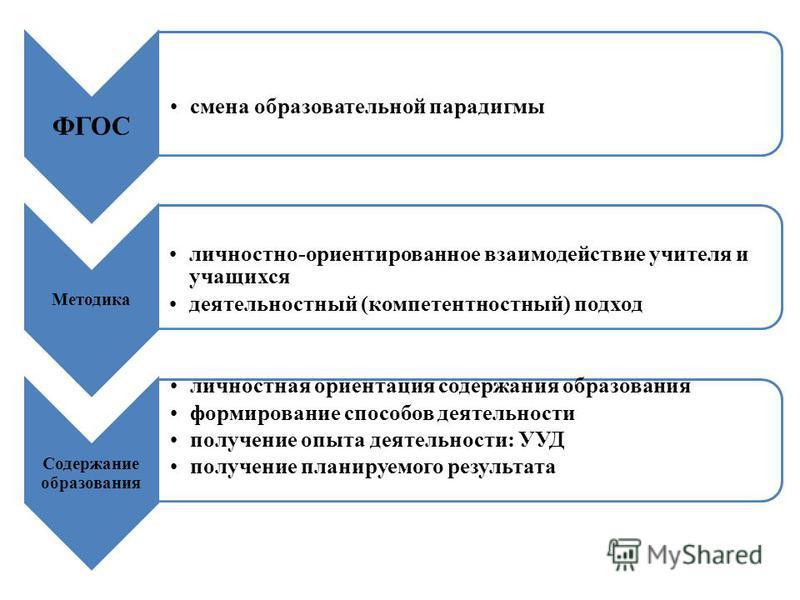 ФГОС смена образовательной парадигмы Методика личностно-ориентированное взаимодействие учителя и учащихся деятельностный (компетентностный) подход Содержание образования личностная ориентация содержания образования формирование способов деятельности
