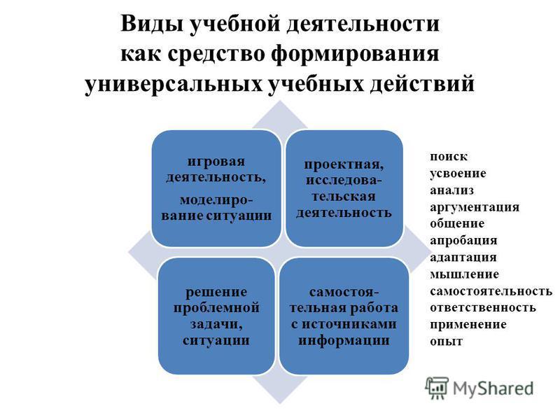 Виды учебной деятельности как средство формирования универсальных учебных действий игровая деятельность, моделиро- вание ситуации проектная, исследовательская деятельность решение проблемной задачи, ситуации самостоя- тельная работа с источниками инф