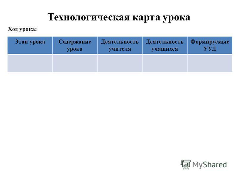Технологическая карта урока Ход урока: Этап урока Содержание урока Деятельность учителя Деятельность учащихся Формируемые УУД