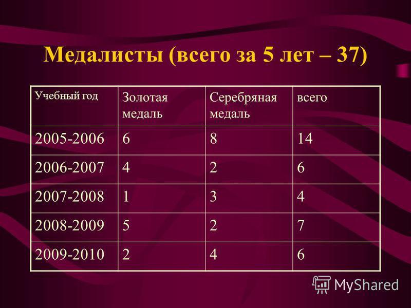 Медалисты (всего за 5 лет – 37) Учебный год Золотая медаль Серебряная медаль всего 2005-20066814 2006-2007426 2007-2008134 2008-2009527 2009-2010246