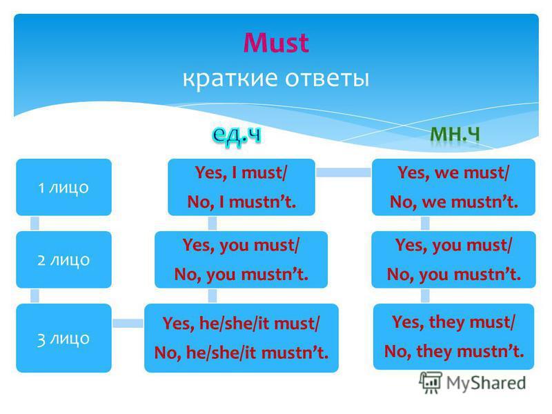 1 лицо 2 лицо 3 лицо Yes, he/she/it must/ No, he/she/it mustnt. Yes, you must/ No, you mustnt. Yes, I must/ No, I mustnt. Yes, we must/ No, we mustnt. Yes, you must/ No, you mustnt. Yes, they must/ No, they mustnt. Must краткие ответы