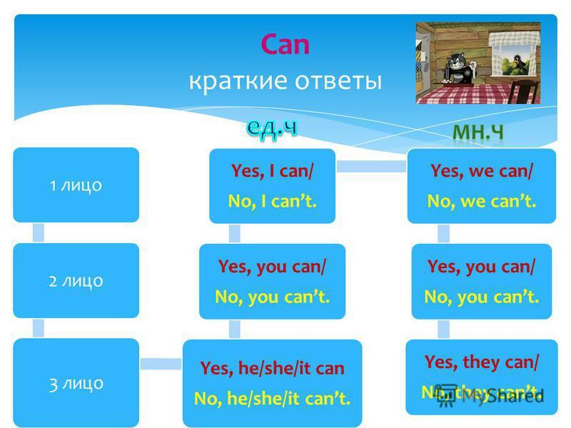 1 лицо 2 лицо 3 лицо Yes, he/she/it can No, he/she/it cant. Yes, you can/ No, you cant. Yes, I can/ No, I cant. Yes, we can/ No, we cant. Yes, you can/ No, you cant. Yes, they can/ No, they cant. Can краткие ответы