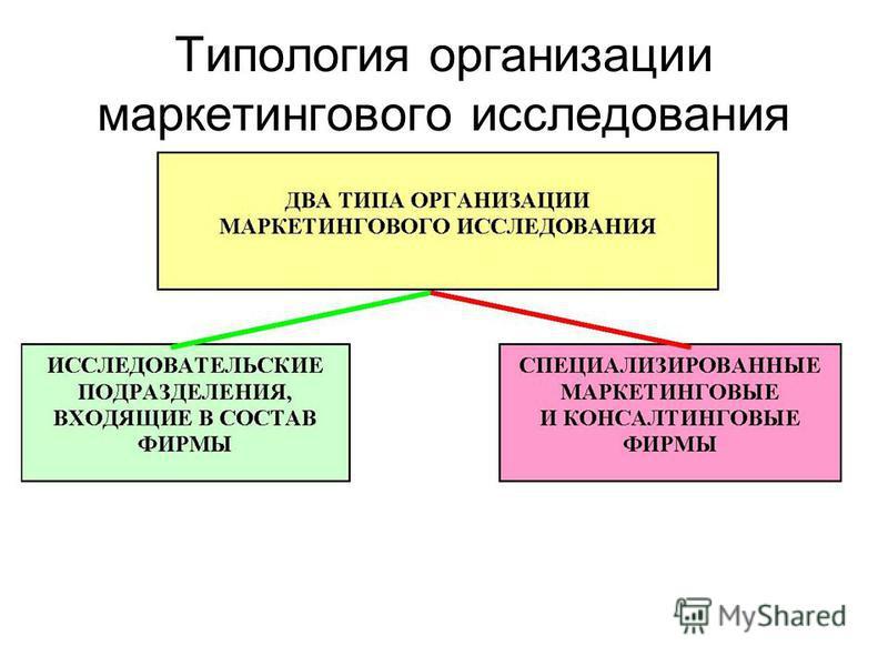 Типология организации маркетингового исследования