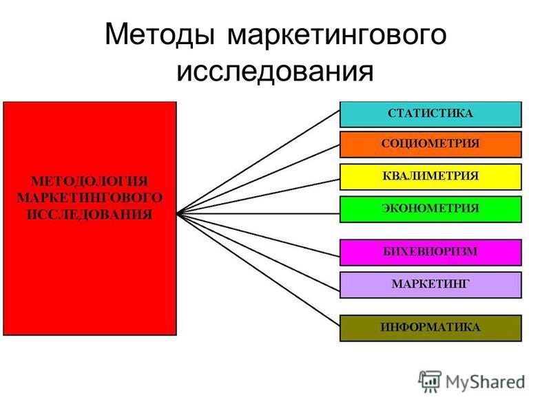 Методы маркетингового исследования