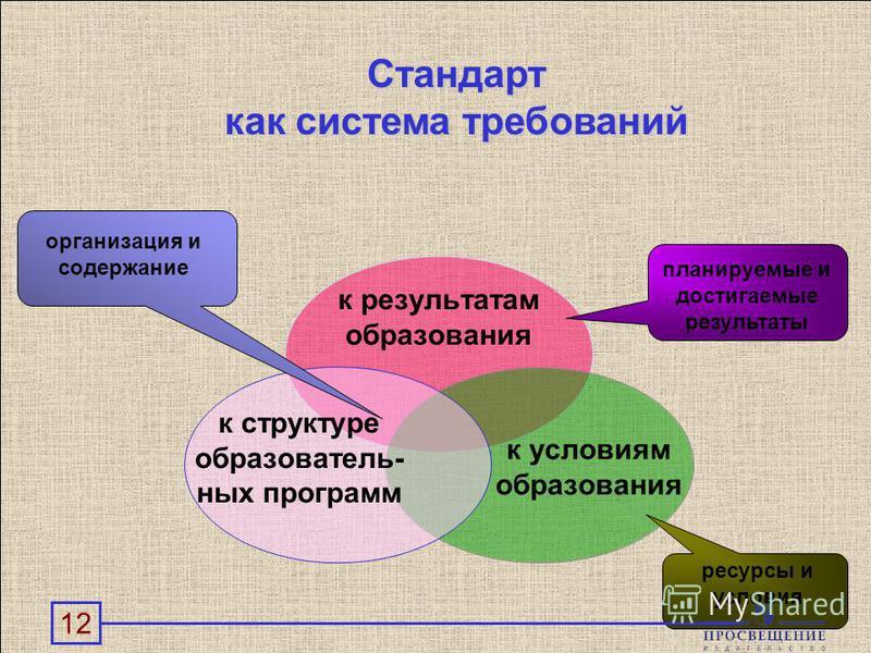 12 к структуре образовательных программ к результатам образования к условиям образования организация и содержание планируемые и достигаемые результаты ресурсы и условия Стандарт как система требований 12