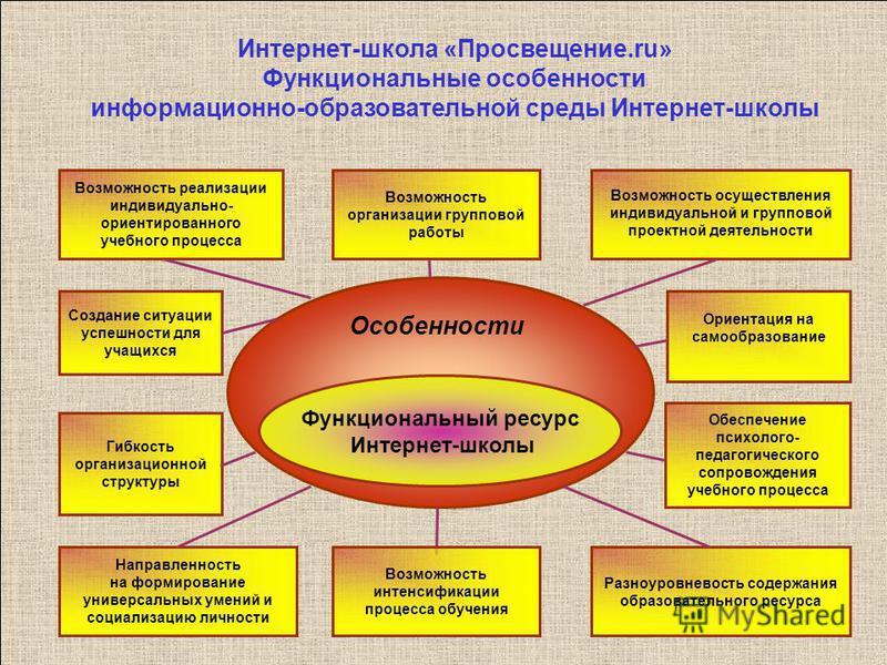 37 Интернет-школа «Просвещение.ru» Функциональные особенности информационно-образовательной среды Интернет-школы Функциональный ресурс Интернет-школы Возможность реализации индивидуально- ориентированного учебного процесса Возможность организации гру