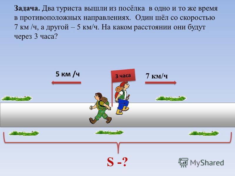 Задача. Два туриста вышли из посёлка в одно и то же время в противоположных направлениях. Один шёл со скоростью 7 км /ч, а другой – 5 км/ч. На каком расстоянии они будут через 3 часа? 3 часа 7 км/ч 5 км /ч S -?