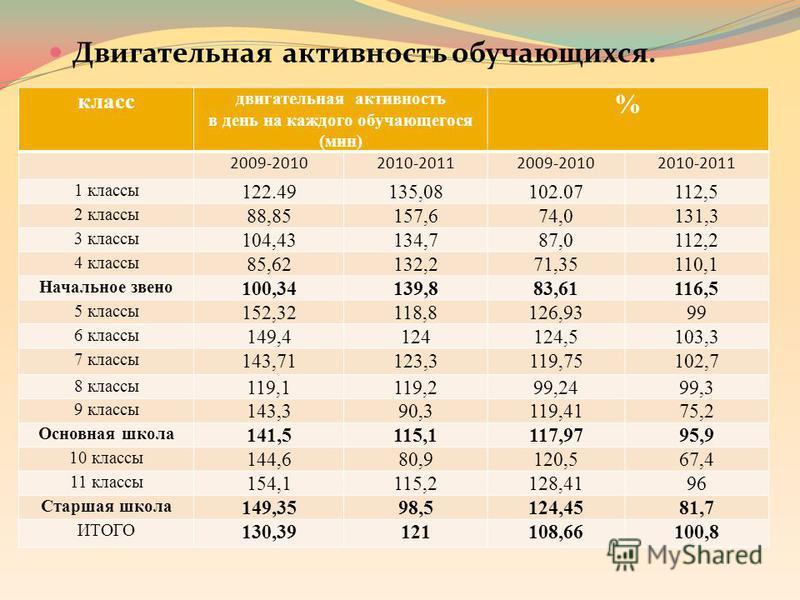 Двигательная активность обучающихся. класс двигательная активность в день на каждого обучающегося (мин) % 2009-20102010-20112009-20102010-2011 1 классы 122.49135,08102.07112,5 2 классы 88,85157,674,0131,3 3 классы 104,43134,787,0112,2 4 классы 85,621