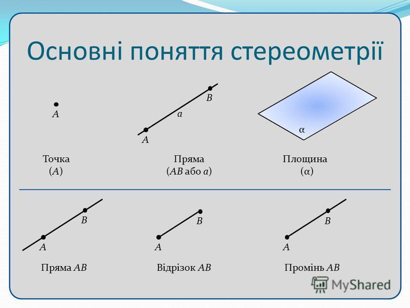Основні поняття стереометрії Точка (А) А Площина (α) α Пряма (АВ або а) А В а А В Пряма АВ А В Відрізок АВ А В Промінь АВ