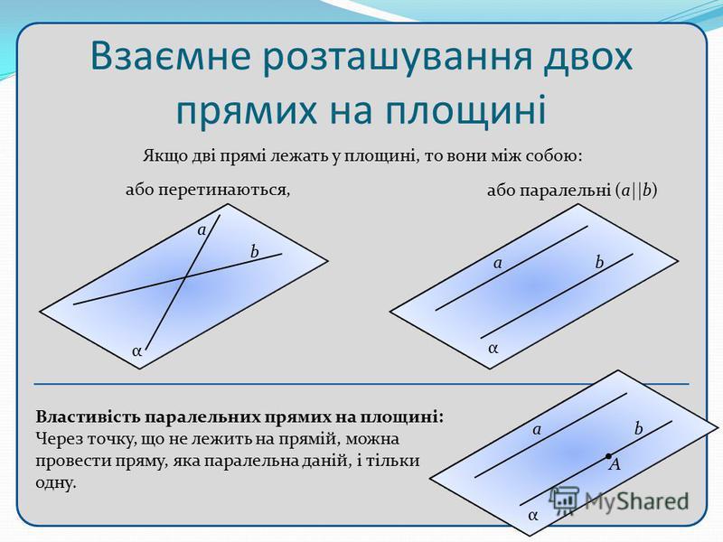 Властивість паралельних прямих на площині: Через точку, що не лежить на прямій, можна провести пряму, яка паралельна даній, і тільки одну. α a А Взаємне розташування двох прямих на площині α α Якщо дві прямі лежать у площині, то вони між собою: або п