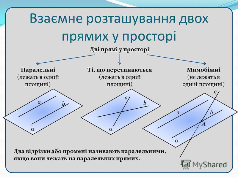 Взаємне розташування двох прямих у просторі Дві прямі у просторі Паралельні (лежать в одній площині) Ті, що перетинаються (лежать в одній площині) Мимобіжні (не лежать в одній площині) α a b α a b α ab А с Два відрізки або промені називають паралельн