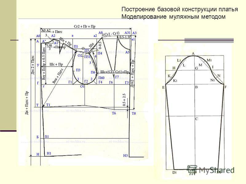Построение базовой конструкции платья Моделирование муляжным методом