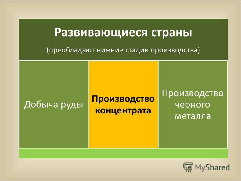 Развивающиеся страны (преобладают нижние стадии производства) Добыча руды Производств о концентрата Производство черного металла