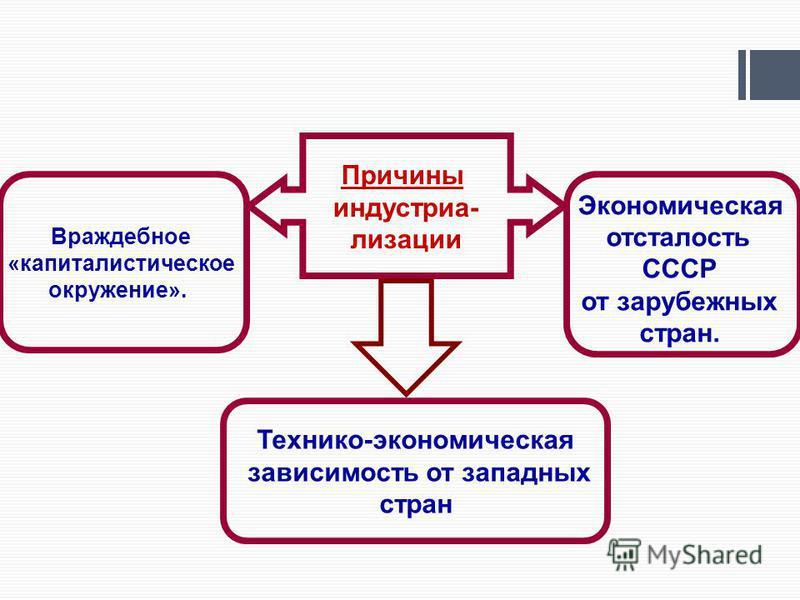 Враждебное «капиталистическое окружение». Экономическая отсталость СССР от зарубежных стран. Причины индустриализации Технико-экономическая зависимость от западных стран