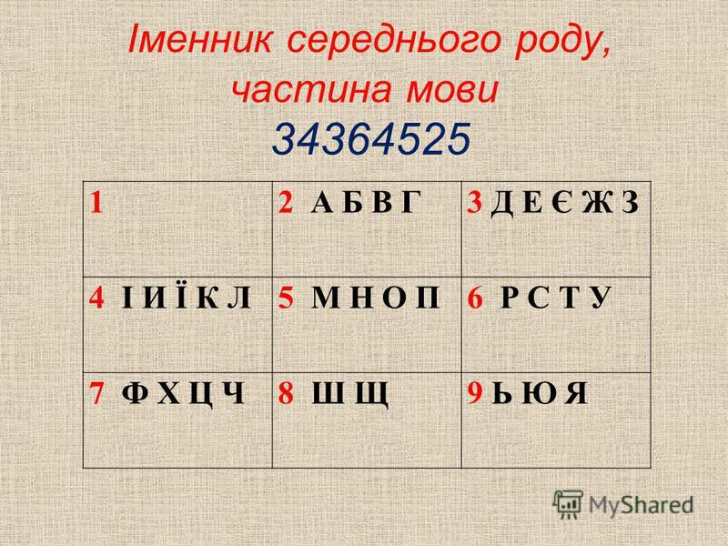 Іменник середнього роду, частина мови 34364525 12 А Б В Г3 Д Е Є Ж З 4 І И Ї К Л5 М Н О П6 Р С Т У 7 Ф Х Ц Ч8 Ш Щ9 Ь Ю Я