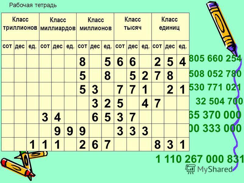 555 = 500 + 50 + 5 = 5 100 + 5 10 + 5. в этой системе значимость цифры зависит от ее позиции в записи числа. в этой системе счет идет десятками, сотнями (а это 10 десятков), тысячами (а это 10 сотен) и т.д., система эта называется десятичной системой