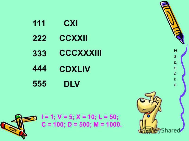 Прочитайте такие числа : XXI, LXVIII, LXXIX, DCIX, MMCCL I = 1; V = 5; X = 10; L = 50; С = 100; D = 500; M = 1000. 21 68 79 609 2250
