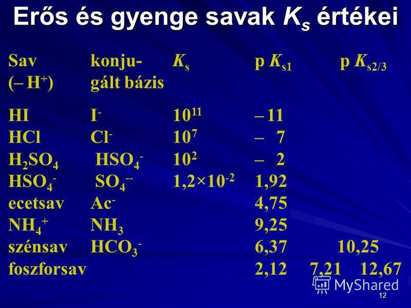 12 Erős és gyenge savak K s értékei Savkonju- K s p K s1 p K s2/3 (– H + )gált bázis HII - 10 11 – 11 HClCl - 10 7 – 7 H 2 SO 4 HSO 4 - 10 2 – 2 HSO 4 - SO 4 -- 1,2×10 -2 1,92 ecetsavAc - 4,75 NH 4 + NH 3 9,25 szénsavHCO 3 - 6,3710,25 foszforsav2,12