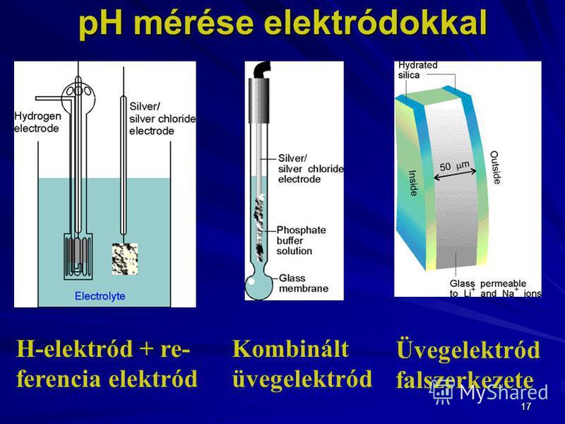 17 pH mérése elektródokkal H-elektród + re- ferencia elektród Kombinált üvegelektród Üvegelektród falszerkezete