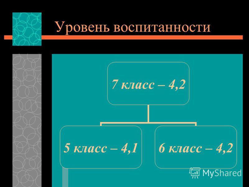 Уровень воспитанности 7 класс – 4,2 5 класс – 4,1 6 класс – 4,2