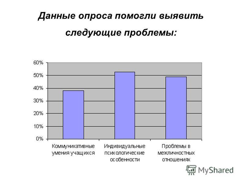 Данные опроса помогли выявить следующие проблемы: