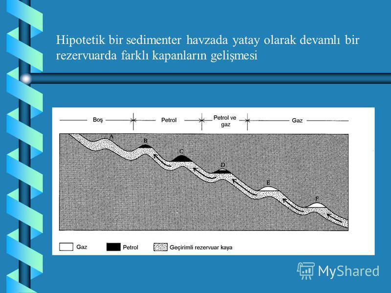 SEDİMENTER HAVZALARDA PETROLÜN DAĞILIMI Ağır petroller havzada sığ derinliklerde (havza kenarlarında) bulunur. Derinlik arttıkça hafif petrol ve nihayet gaza rastlanır. Yani petrolün gravitesi derinlikle azalır (Yoğunlukla ters orantılı olan API değe