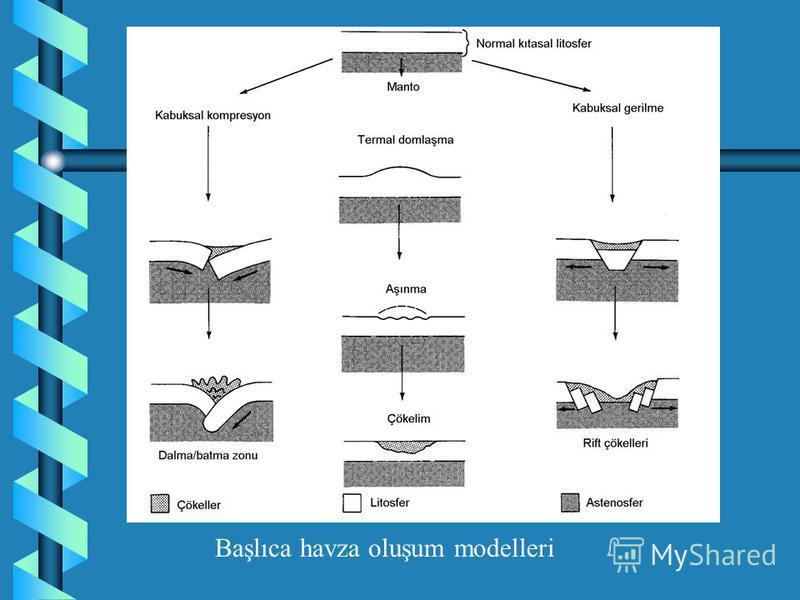 HAVZALARIN SINIFLANMASI Havzaların oluşumu büyük ölçüde levha hareketleri ile denetlenir. Bu bakımdan bellibaşlı 4 havza tipi ayırtlanabilir: 1- Duraylı alan havzaları (Kratonik havzalar) 2- Rift tipi havzalar 3- Pasif kıta kenarı havzaları 4- Mobil