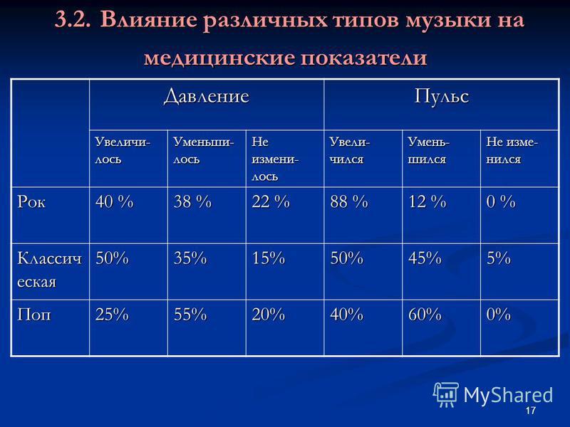 17 3.2. Влияние различных типов музыки на медицинские показатели 3.2. Влияние различных типов музыки на медицинские показатели ДавлениеПульс Увеличи- лось Уменьши- лось Не измени- лось Увели- чился Умень- шился Не изменился Рок 40 % 38 % 22 % 88 % 12
