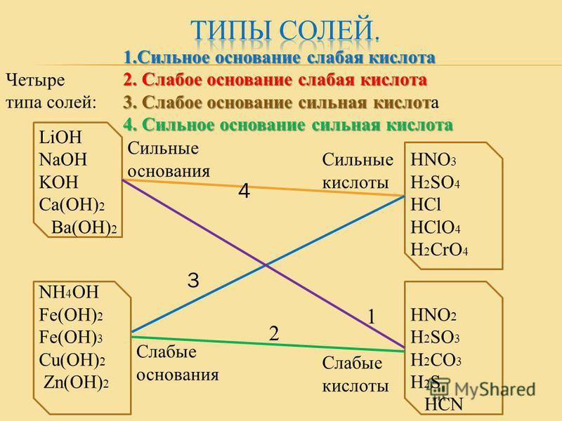 Четыре типа солей: LiOH NaOH KOH Ca(OH) 2 Ba(OH) 2 Cильные основания HNO 3 H 2 SO 4 HCl HClO 4 H 2 CrO 4 Cильные кислоты 4 NH 4 OH Fe(OH) 2 Fe(OH) 3 Cu(OH) 2 Zn(OH) 2 Cлабые основания 3 HNO 2 H 2 SO 3 H 2 CO 3 H 2 S HCN Слабые кислоты 2 1 1. Сильное