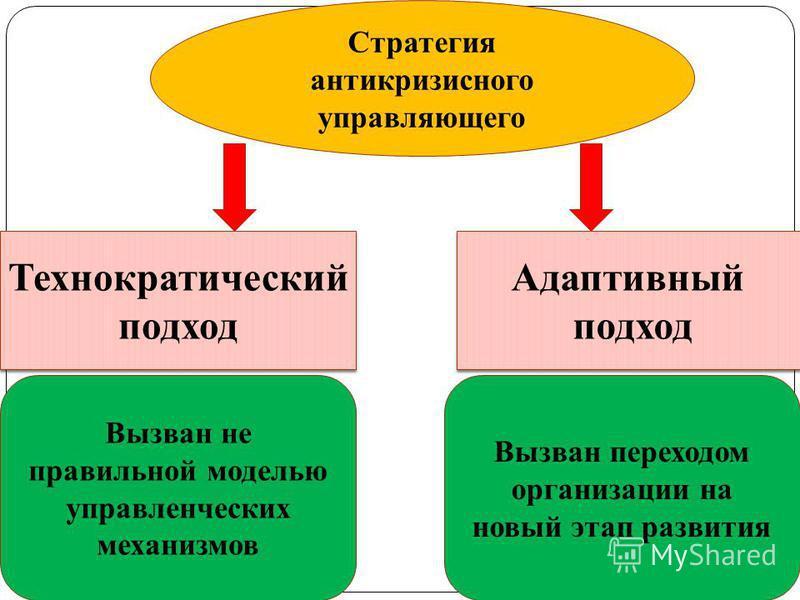 Стратегия антикризисного управляющего Технократический подход Технократический подход Адаптивный подход Адаптивный подход Вызван переходом организации на новый этап развития Вызван не правильной моделью управленческих механизмов