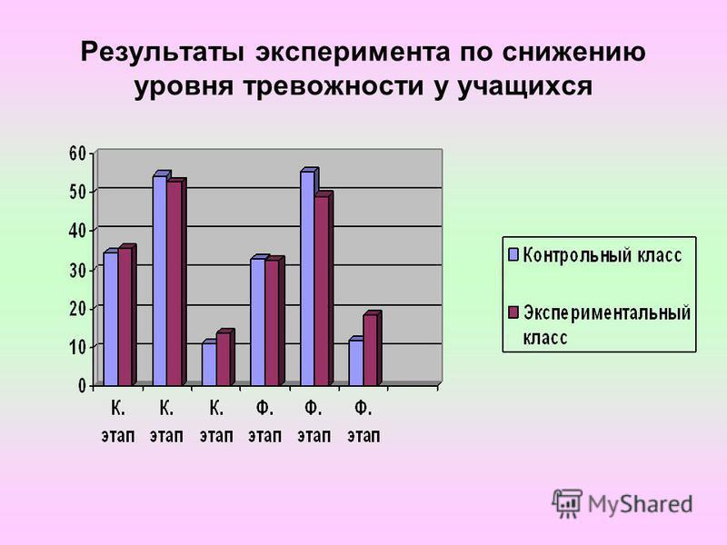 Результаты эксперимента по снижению уровня тревожности у учащихся