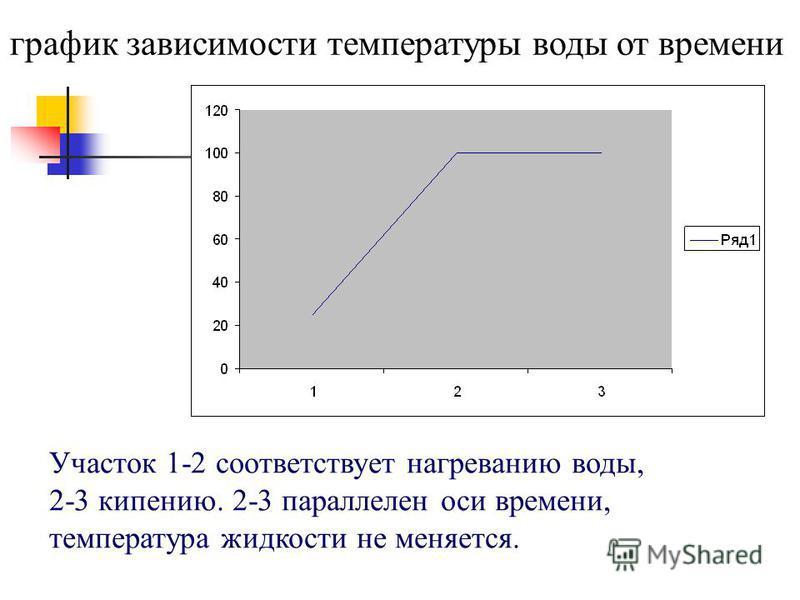 график зависимости температуры воды от времени Участок 1-2 соответствует нагреванию воды, 2-3 кипению. 2-3 параллелен оси времени, температура жидкости не меняется.