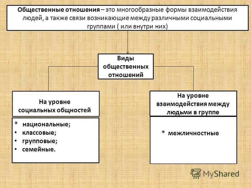 Общественные отношения – это многообразные формы взаимодействия людей, а также связи возникающие между различными социальными группами ( или внутри них) Виды общественных отношений * национальные; классовые; групповые; семейные. На уровне взаимодейст