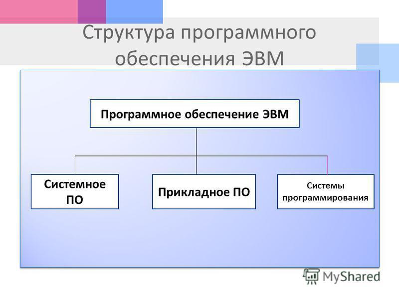 Структура программного обеспечения ЭВМ Программное обеспечение ЭВМ Системное ПО Прикладное ПО Системы программирования