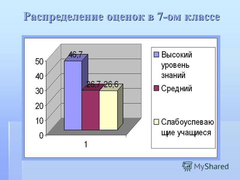 Распределение оценок в 7-ом классе