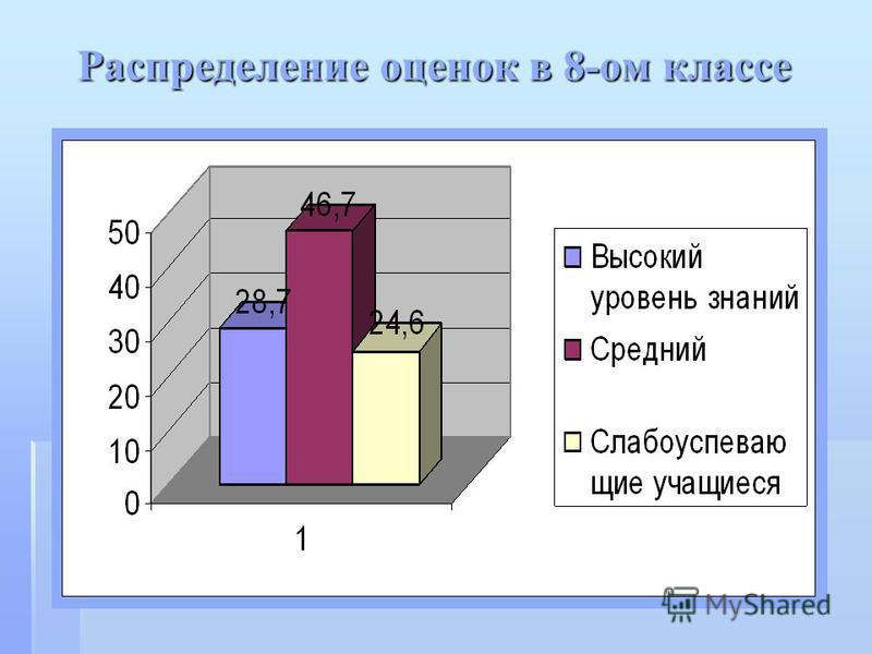 Распределение оценок в 8-ом классе