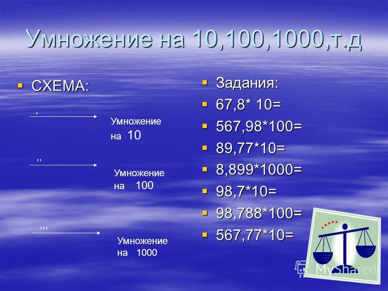 Умножение на 10,100,1000,т.д СХЕМА: СХЕМА: Задания: Задания: 67,8* 10= 67,8* 10= 567,98*100= 567,98*100= 89,77*10= 89,77*10= 8,899*1000= 8,899*1000= 98,7*10= 98,7*10= 98,788*100= 98,788*100= 567,77*10= 567,77*10=, Умножение на 10,, Умножение на 100 У