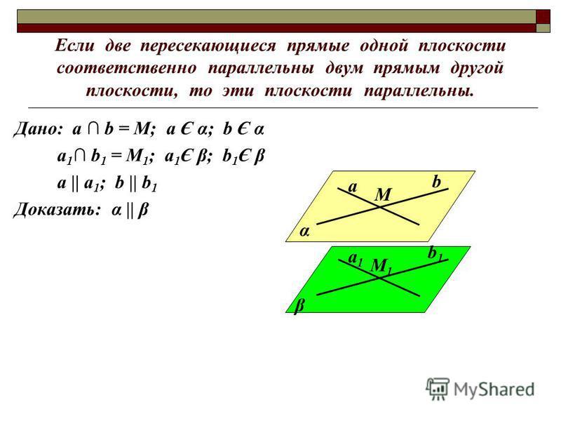 Если две пересекающиеся прямые одной плоскости соответственно параллельны двум прямым другой плоскости, то эти плоскости параллельны. Дано: а b = М; а Є α; b Є α а 1 b 1 = М 1 ; а 1 Є β; b 1 Є β a || a 1 ; b || b 1 Доказать: α || β α β а b М b1b1 а 1