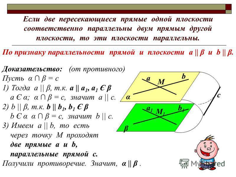 Если две пересекающиеся прямые одной плоскости соответственно параллельны двум прямым другой плоскости, то эти плоскости параллельны. Доказательство: (от противного) Пусть α β = с 1)Тогда а || β, т.к. a || a 1, а 1 Є β а Є α; α β = с, значит а || с.