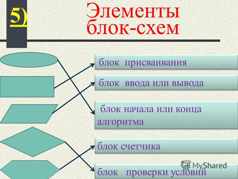 блок начала или конца алгоритма блок присваивания блок ввода или вывода блок проверки условий блок счетчика 5) Элементы блок-схем