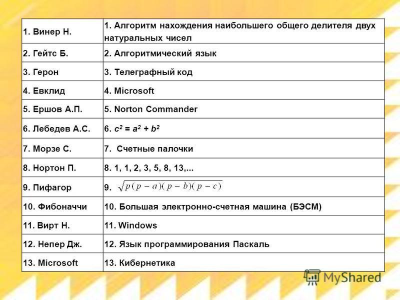 1. Винер Н. 1. Алгоритм нахождения наибольшего общего делителя двух натуральных чисел 2. Гейтс Б.2. Алгоритмический язык 3. Герон 3. Телеграфный код 4. Евклид 4. Microsoft 5. Ершов А.П.5. Norton Commander 6. Лебедев А.С.6. c 2 = a 2 + b 2 7. Морзе С.