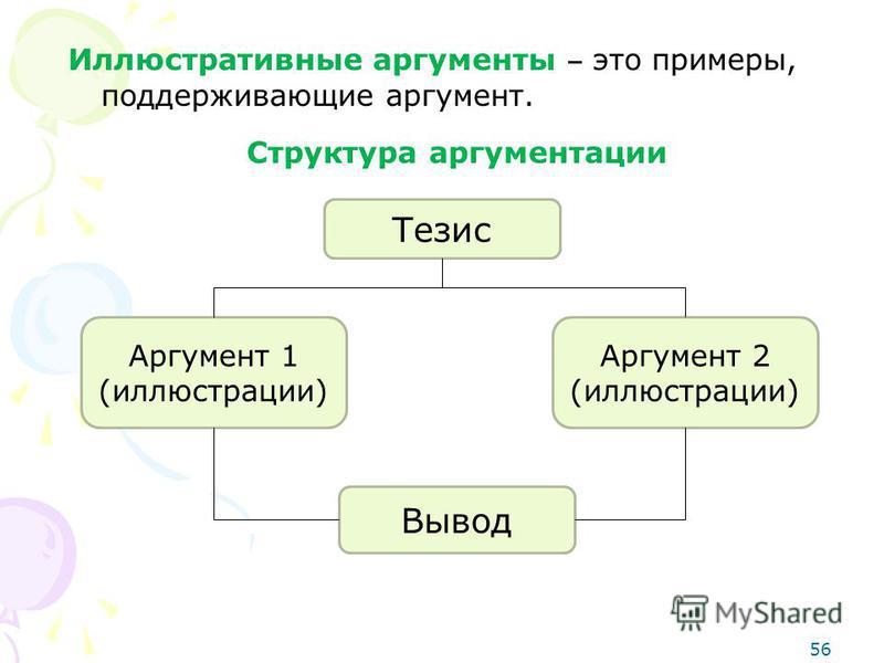 Иллюстративные аргументы это примеры, поддерживающие аргумент. Структура аргументации Тезис Аргумент 1 (иллюстрации) Аргумент 2 (иллюстрации) Вывод 56