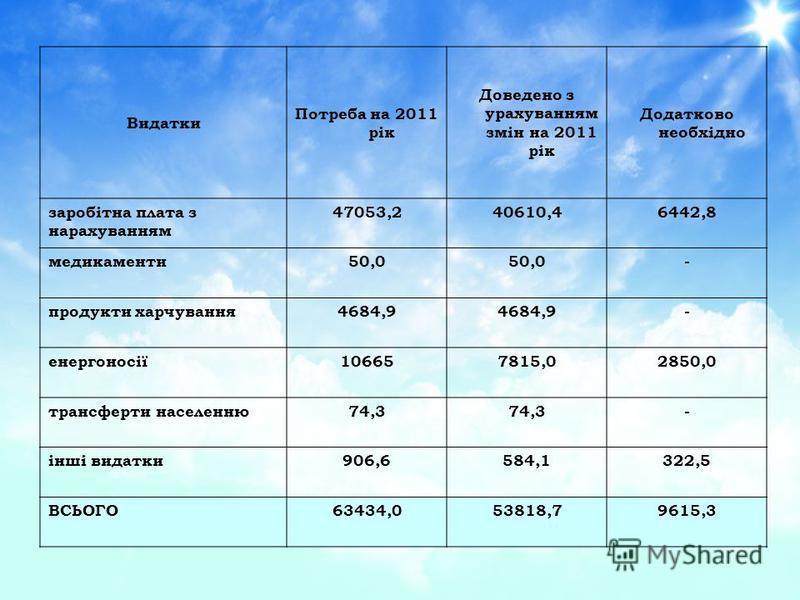 Видатки Потреба на 2011 рік Доведено з урахуванням змін на 2011 рік Додатково необхідно заробітна плата з нарахуванням 47053,240610,46442,8 медикаменти50,0 - продукти харчування4684,9 - енергоносії106657815,02850,0 трансферти населенню74,3 - інші вид