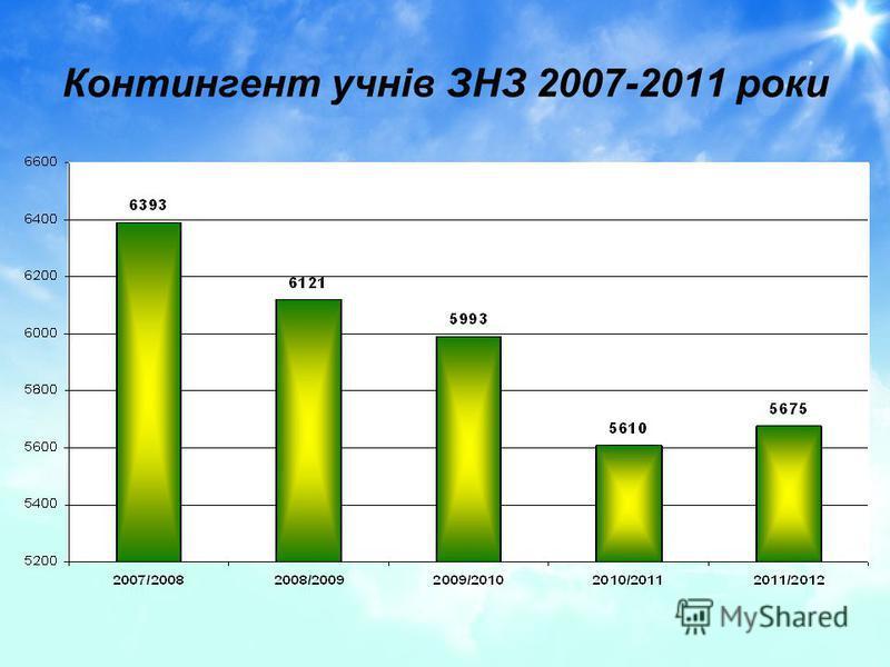 Контингент учнів ЗНЗ 2007-2011 роки