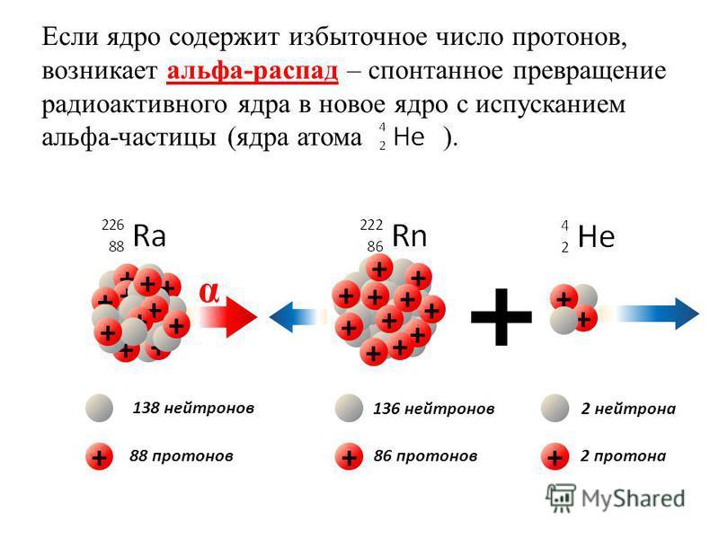 Если ядро содержит избыточное число протонов, возникает альфа-распад – спонтанное превращение радиоактивного ядра в новое ядро с испусканием альфа-частицы (ядра атома ). + + + + + + + + + + + + + + + + + + + + + + + + + ++ 138 нейтронов 88 протонов 1