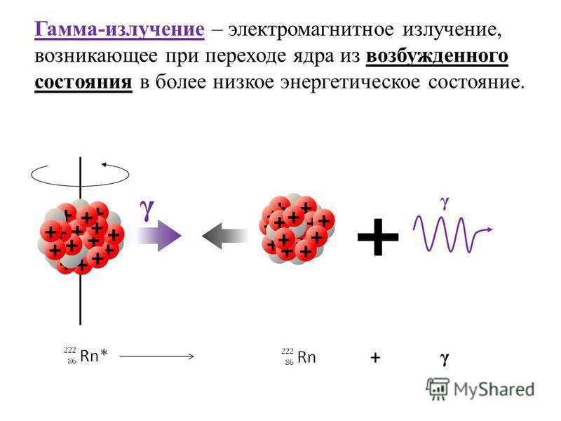Гамма-излучение – электромагнитное излучение, возникающее при переходе ядра из возбужденного состояния в более низкое энергетическое состояние. + + + + + + + + + + + + + + + γ + + + + + + + + + + + + + + + γ + γ