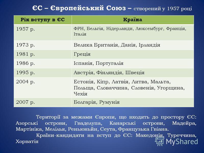 ЄС – Європейський Союз – створений у 1957 році Рік вступу в ЄСКраїна 1957 р. ФРН, Бельгія, Нідерланди, Люксембург, Франція, Італія 1973 р.Велика Британія, Данія, Ірландія 1981 р.Греція 1986 р.Іспанія, Португалія 1995 р.Австрія, Фінляндія, Швеція 2004