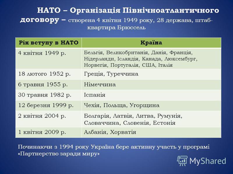 НАТО – Організація Північноатлантичного договору – створена 4 квітня 1949 року, 28 держава, штаб- квартира Брюссель Рік вступу в НАТОКраїна 4 квітня 1949 р. Бельгія, Великобританія, Данія, Франція, Нідерланди, Ісландія, Канада, Люксембург, Норвегія,
