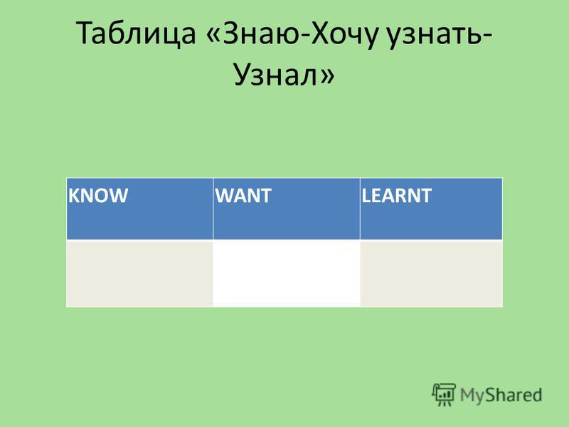 Таблица «Знаю-Хочу узнать- Узнал» KNOWWANTLEARNT