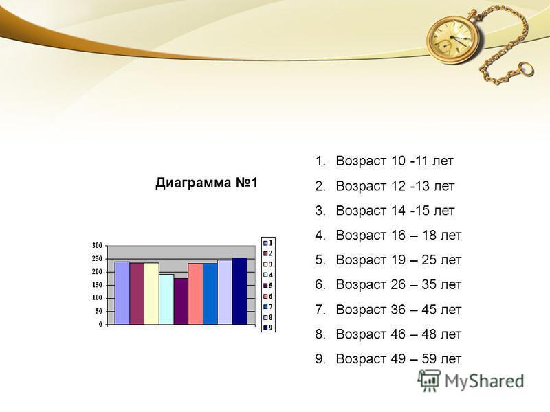 Диаграмма 1 1. Возраст 10 -11 лет 2. Возраст 12 -13 лет 3. Возраст 14 -15 лет 4. Возраст 16 – 18 лет 5. Возраст 19 – 25 лет 6. Возраст 26 – 35 лет 7. Возраст 36 – 45 лет 8. Возраст 46 – 48 лет 9. Возраст 49 – 59 лет